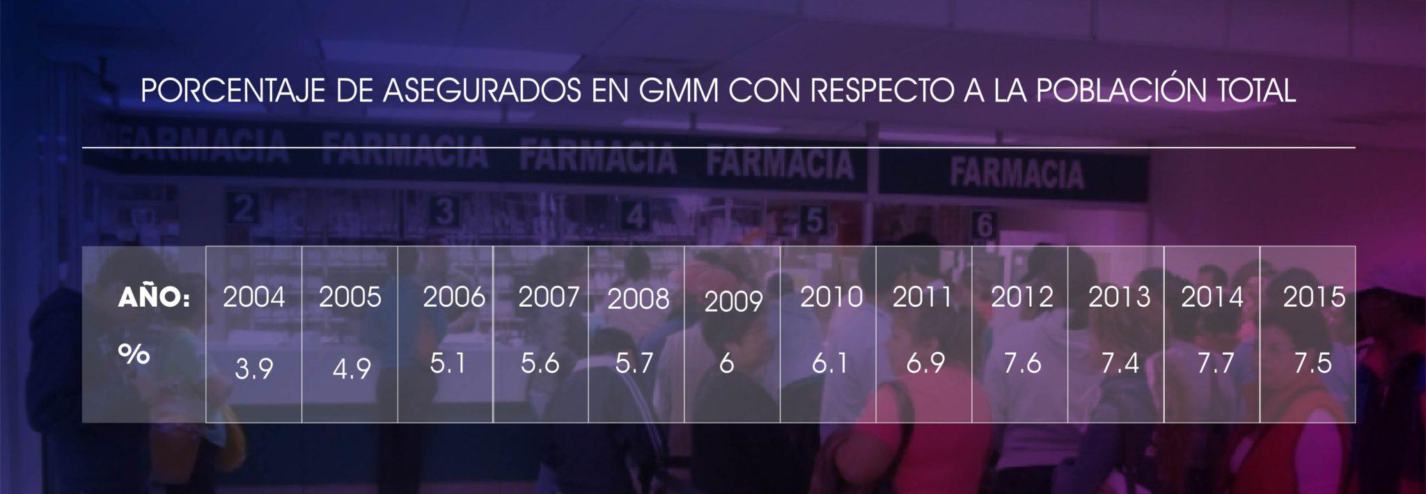 asegurados de gmm vs población total