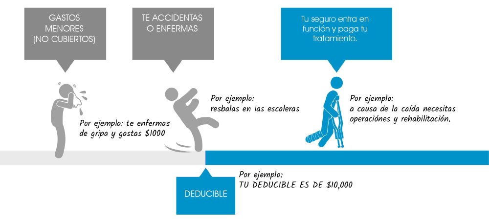 el deducible del seguro medico