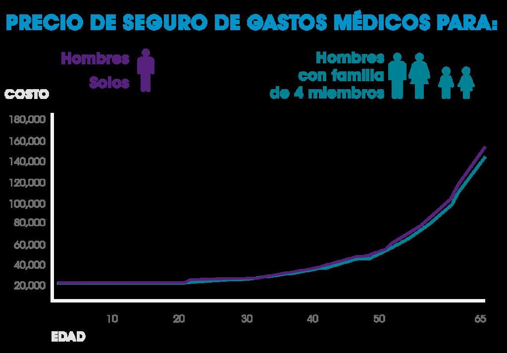 seguro de gastos médicos mayores axa costo hombres