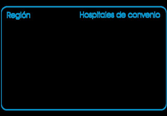 hospitales de convenio seguro de gastos médicos mayores axa