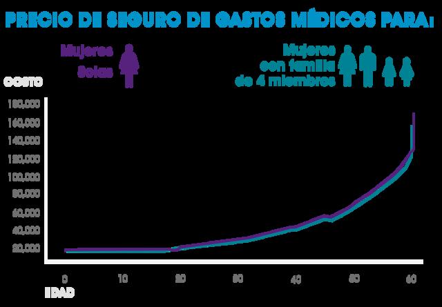 seguro de gastos médicos mayores axa costo mujeres