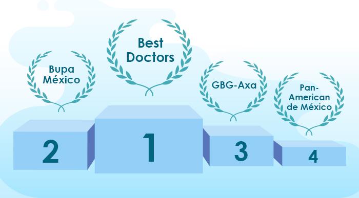 ¿Cuáles son los mejores seguros de gastos médicos?