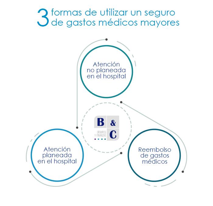 tres formas de usar un seguro de gastos médicos mayores