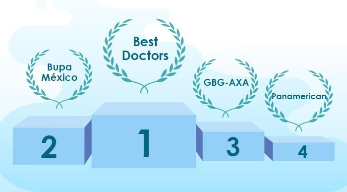 Major Medical Expense Insurance