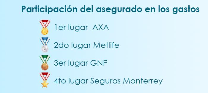 El mejor seguro médico en Querétaro